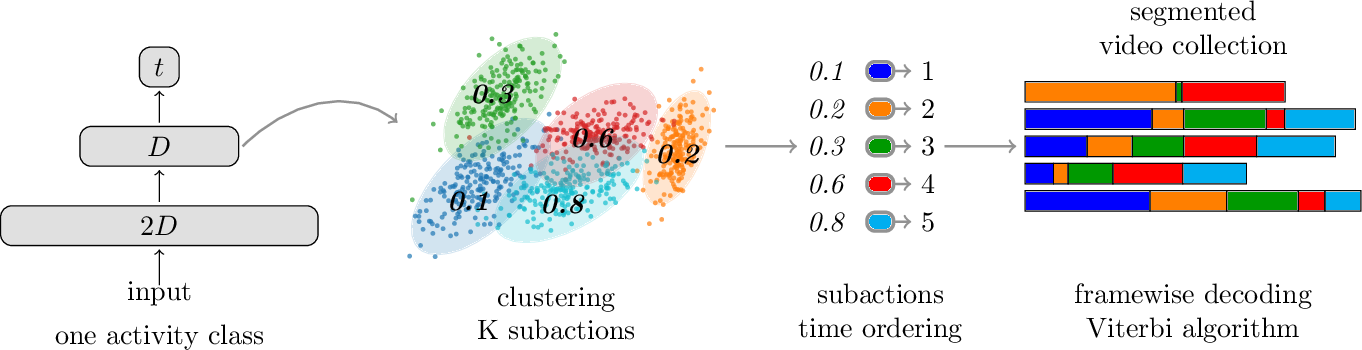 Figure 1 for Unsupervised learning of action classes with continuous temporal embedding