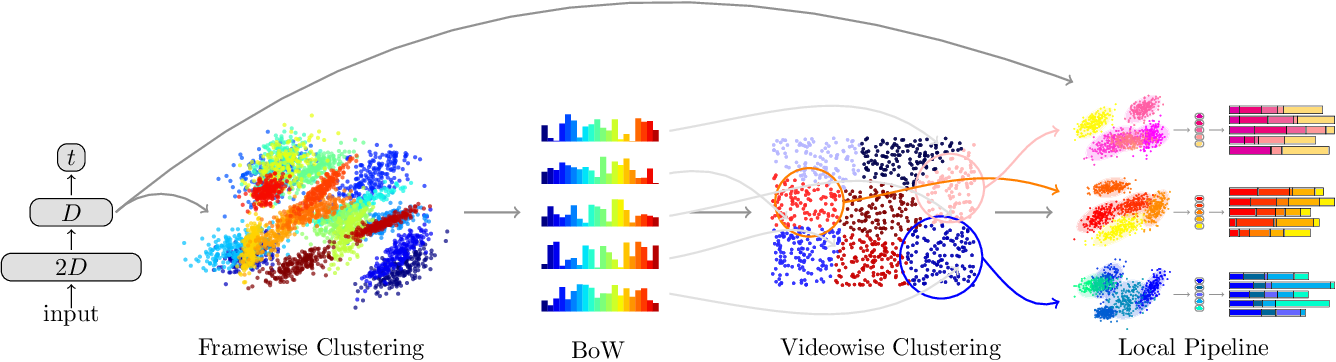 Figure 3 for Unsupervised learning of action classes with continuous temporal embedding