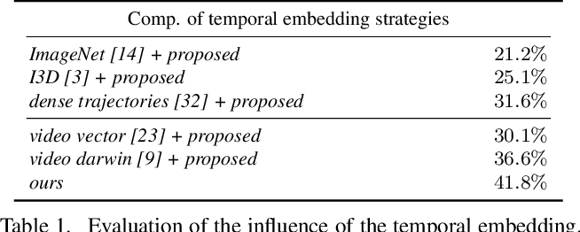 Figure 2 for Unsupervised learning of action classes with continuous temporal embedding