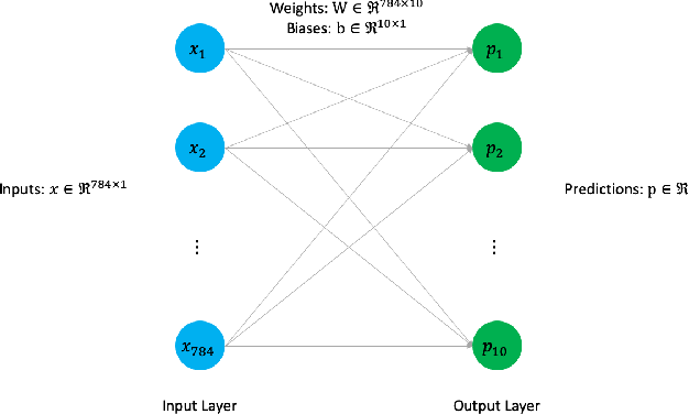 Figure 1 for Training Deep Neural Networks with Constrained Learning Parameters