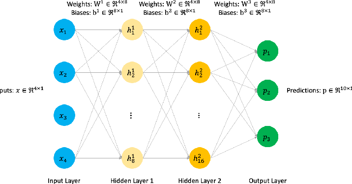 Figure 4 for Training Deep Neural Networks with Constrained Learning Parameters