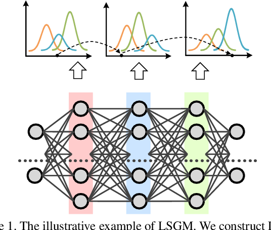 Figure 1 for Joint Distribution across Representation Space for Out-of-Distribution Detection