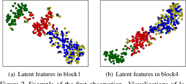 Figure 3 for Joint Distribution across Representation Space for Out-of-Distribution Detection