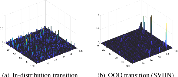 Figure 4 for Joint Distribution across Representation Space for Out-of-Distribution Detection