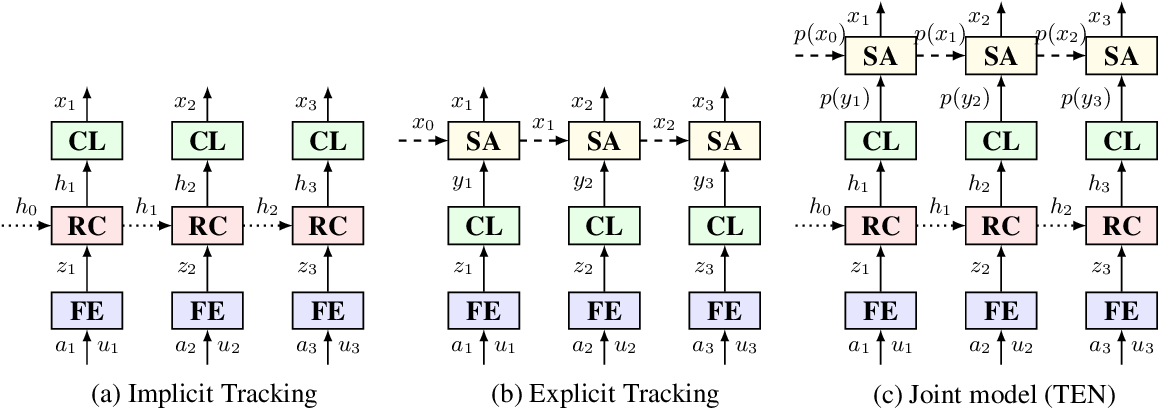Figure 1 for Neural Dialogue State Tracking with Temporally Expressive Networks