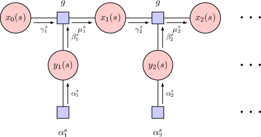 Figure 3 for Neural Dialogue State Tracking with Temporally Expressive Networks
