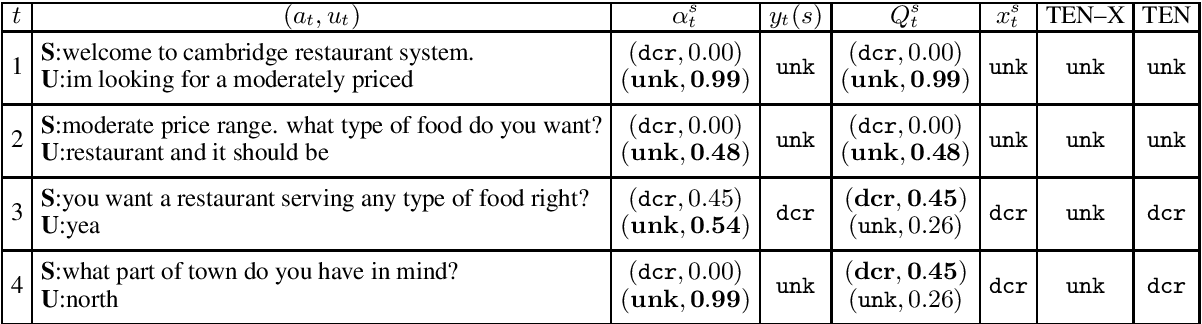 Figure 4 for Neural Dialogue State Tracking with Temporally Expressive Networks