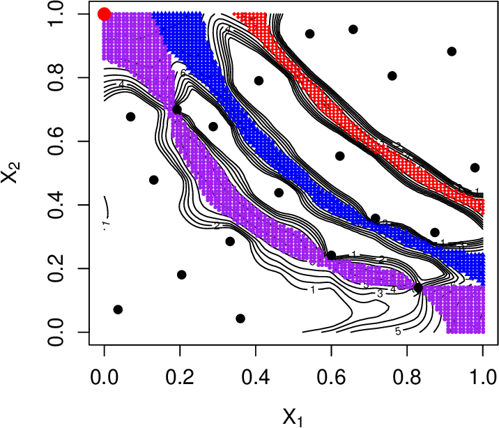Figure 3 for Global Fitting of the Response Surface via Estimating Multiple Contours of a Simulator