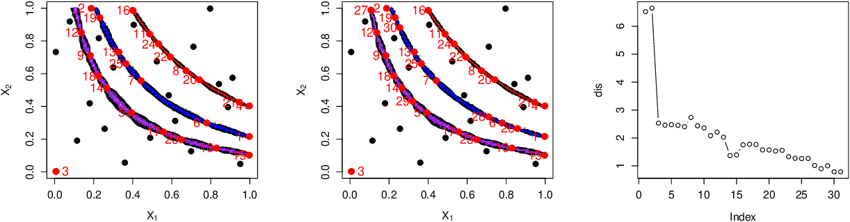 Figure 4 for Global Fitting of the Response Surface via Estimating Multiple Contours of a Simulator