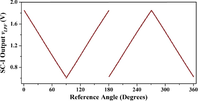 Figure 13 from New Signal Conditioning Circuit for MR Angle