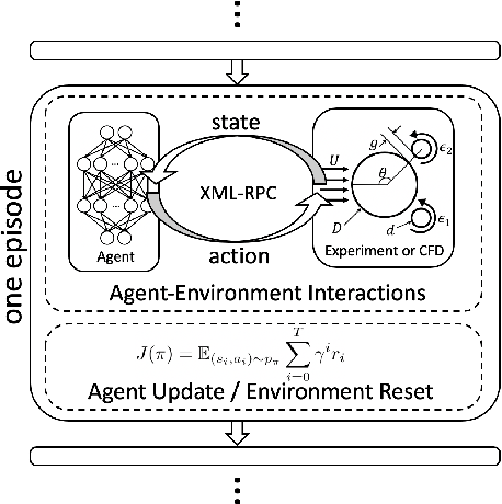 Figure 1 for Reinforcement Learning for Active Flow Control in Experiments