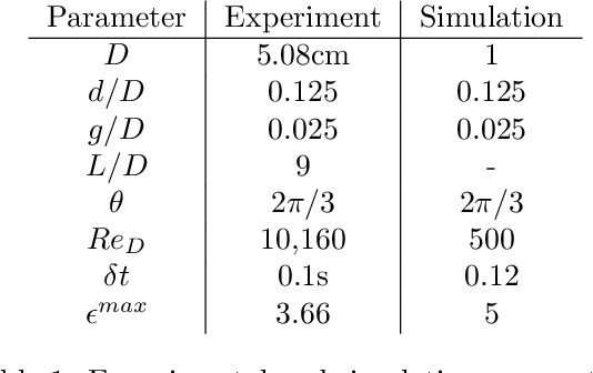 Figure 2 for Reinforcement Learning for Active Flow Control in Experiments