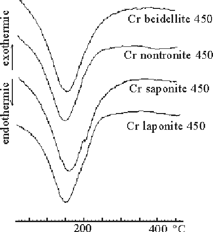 Figure 1: Differential thermal analysis curves for Cr smectites heated up to 450 °C in nitrogen.