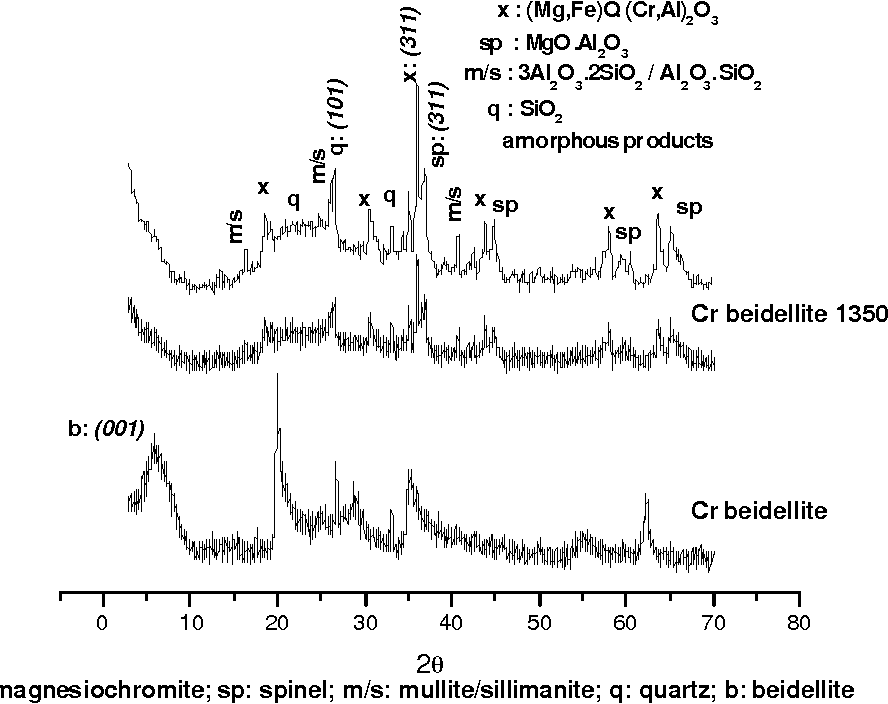 Figure 2: XRD patterns of Cr beidellite, both unfired and fired at 1350 °C in nitrogen.
