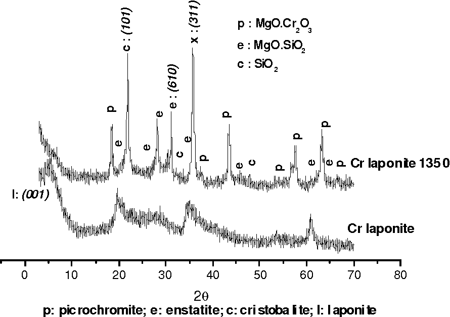Figure 5: XRD patterns of Cr laponite, both unfired and fired at 1350 °C in nitrogen.