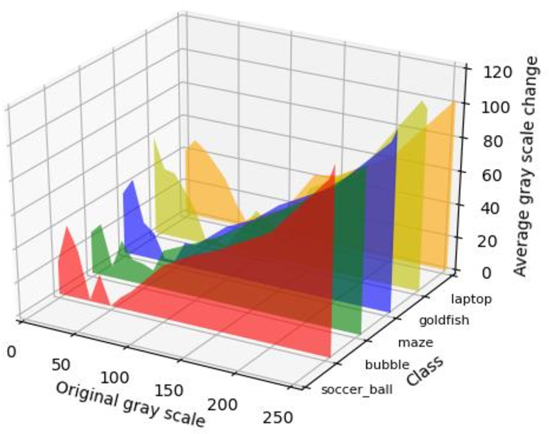 Figure 2 for Towards interpreting computer vision based on transformation invariant optimization