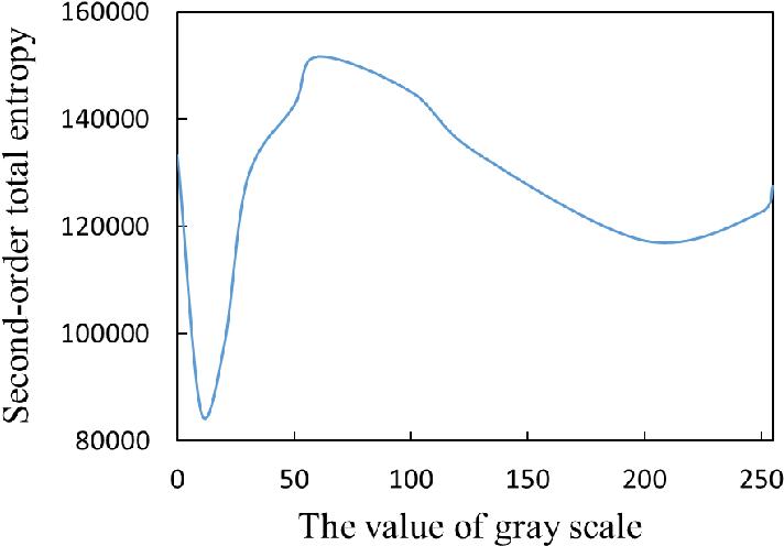 Figure 4 for Towards interpreting computer vision based on transformation invariant optimization