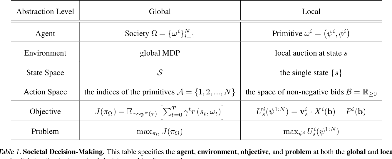 Figure 2 for Decentralized Reinforcement Learning: Global Decision-Making via Local Economic Transactions