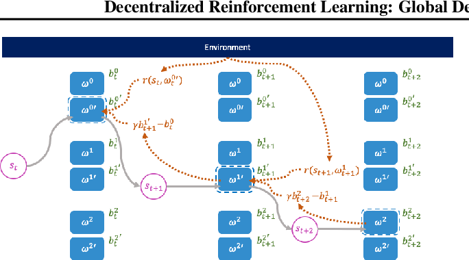 Figure 1 for Decentralized Reinforcement Learning: Global Decision-Making via Local Economic Transactions