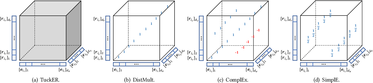 Figure 2 for Searching to Sparsify Tensor Decomposition for N-ary Relational Data