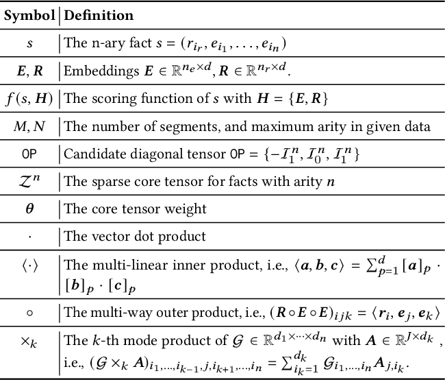 Figure 3 for Searching to Sparsify Tensor Decomposition for N-ary Relational Data