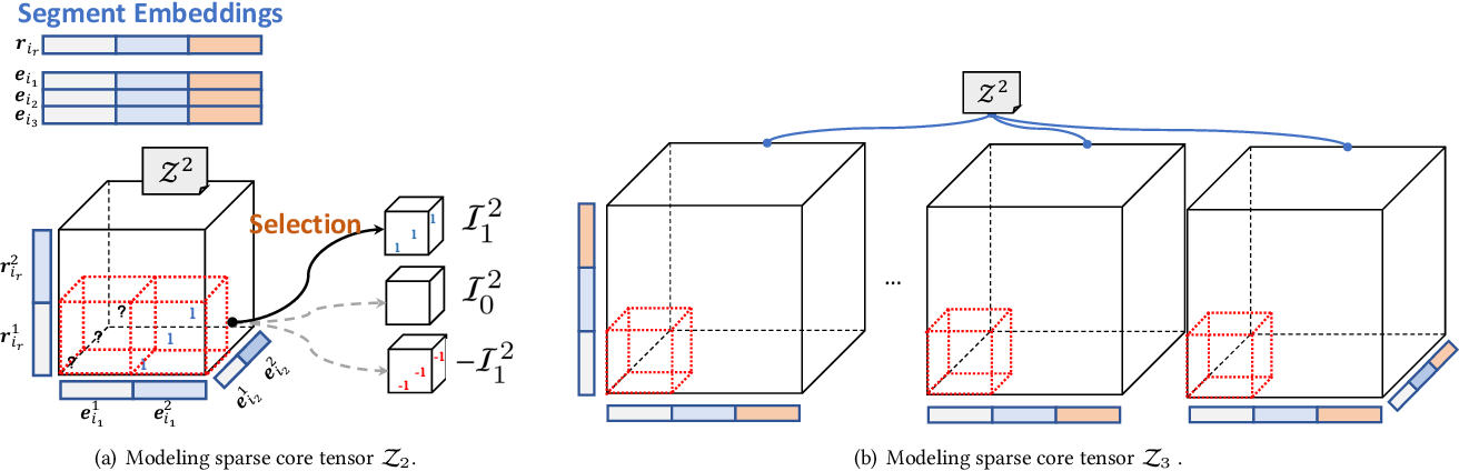 Figure 4 for Searching to Sparsify Tensor Decomposition for N-ary Relational Data