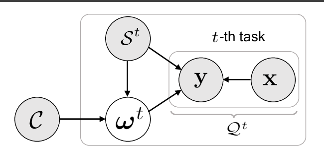 Figure 3 for Learning to Learn Kernels with Variational Random Features