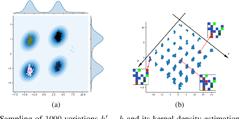 Figure 2 for Disentangling the independently controllable factors of variation by interacting with the world