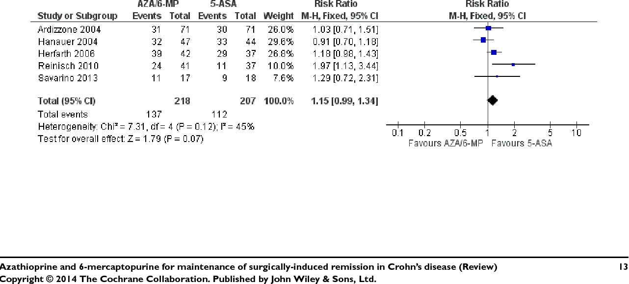 Azathioprine And 6 Mercaptopurine For Maintenance Of Surgi Y Induced Remission In Crohns Disease Semantic Scholar