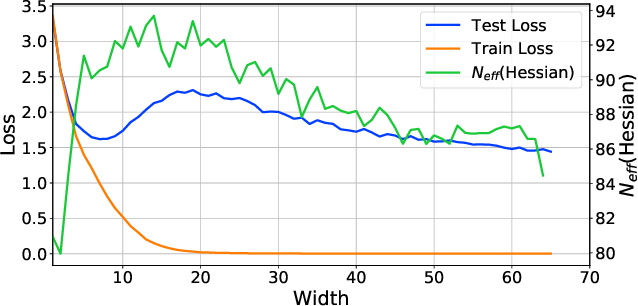 Figure 1 for Rethinking Parameter Counting in Deep Models: Effective Dimensionality Revisited