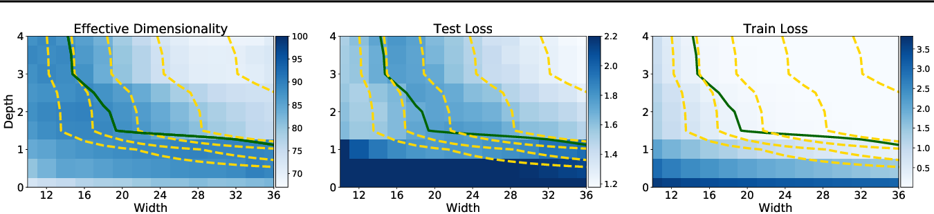 Figure 2 for Rethinking Parameter Counting in Deep Models: Effective Dimensionality Revisited