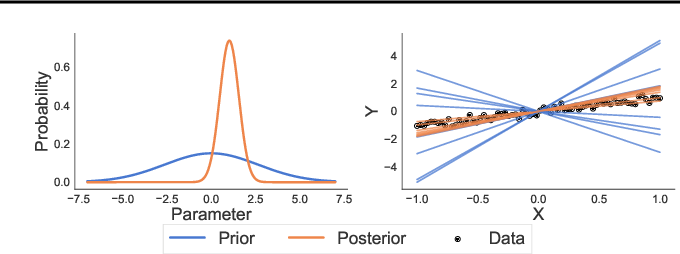 Figure 3 for Rethinking Parameter Counting in Deep Models: Effective Dimensionality Revisited