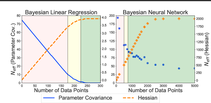 Figure 4 for Rethinking Parameter Counting in Deep Models: Effective Dimensionality Revisited