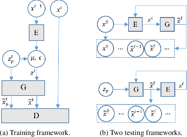 Figure 1 for Semi-Recurrent CNN-based VAE-GAN for Sequential Data Generation
