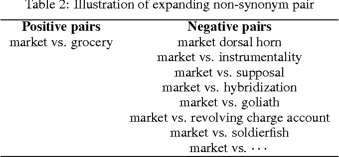 Figure 3 for Practice in Synonym Extraction at Large Scale