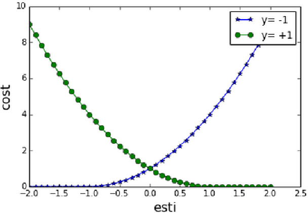 Figure 2 for Practice in Synonym Extraction at Large Scale