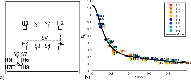Fig. 1. (a) MAG3D floorplan; (b) Normalized function used to approximate the K matrix coefficients