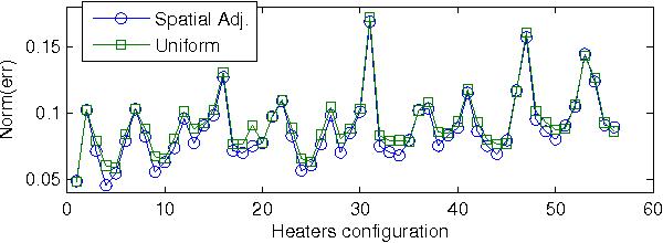 Fig. 3. Error comparison in the 3-choose-8 heater configuration test
