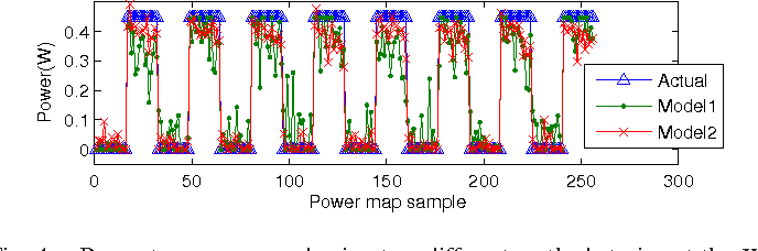 Fig. 4. Power traces recovered using two different methods to invert the K matrix