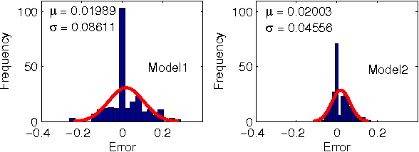 Fig. 5. Residuals of the Model1 and Model2 output obtained using the real heater power trace
