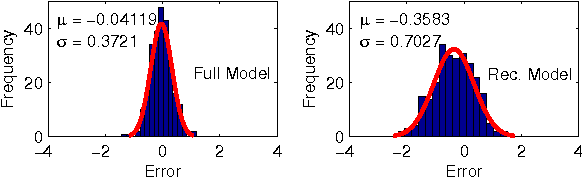 Fig. 6. Residuals of the Recovered model and the Full model output obtained using the real temperature trace