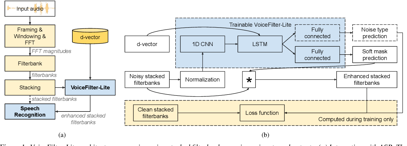Figure 1 for VoiceFilter-Lite: Streaming Targeted Voice Separation for On-Device Speech Recognition