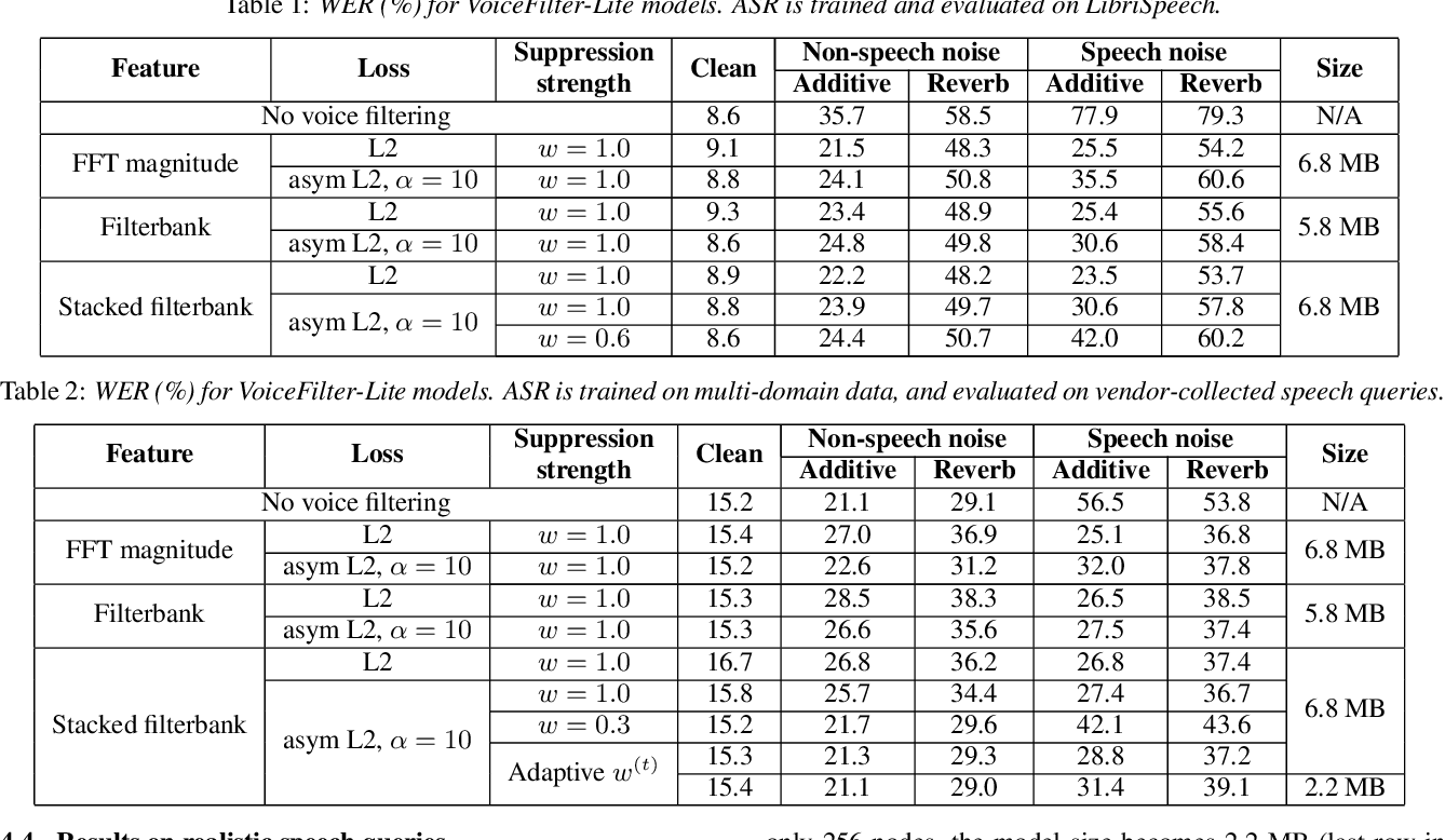 Figure 3 for VoiceFilter-Lite: Streaming Targeted Voice Separation for On-Device Speech Recognition