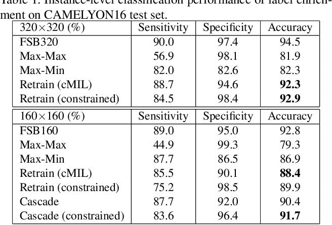 Figure 2 for CAMEL: A Weakly Supervised Learning Framework for Histopathology Image Segmentation