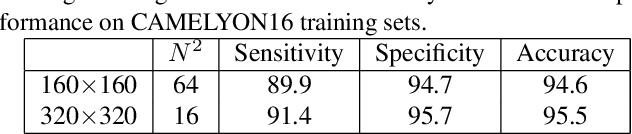 Figure 4 for CAMEL: A Weakly Supervised Learning Framework for Histopathology Image Segmentation