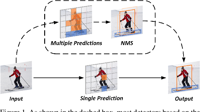Figure 1 for End-to-End Object Detection with Fully Convolutional Network