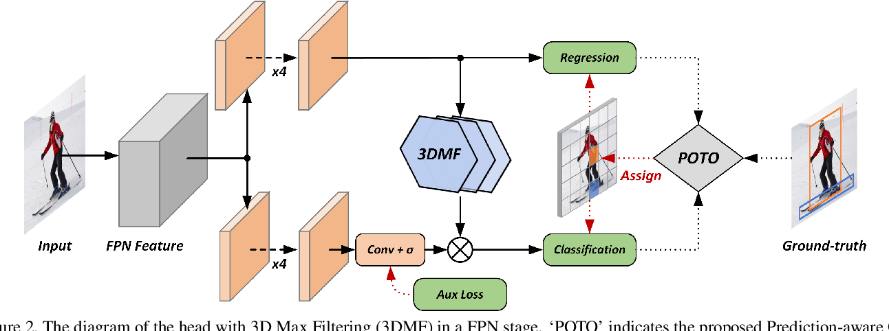 Figure 3 for End-to-End Object Detection with Fully Convolutional Network
