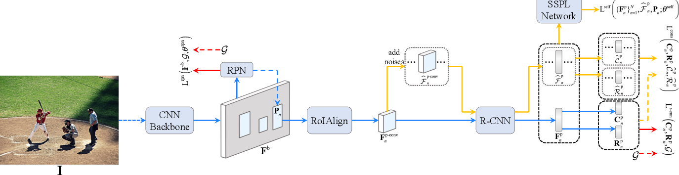 Figure 1 for Proposal Learning for Semi-Supervised Object Detection