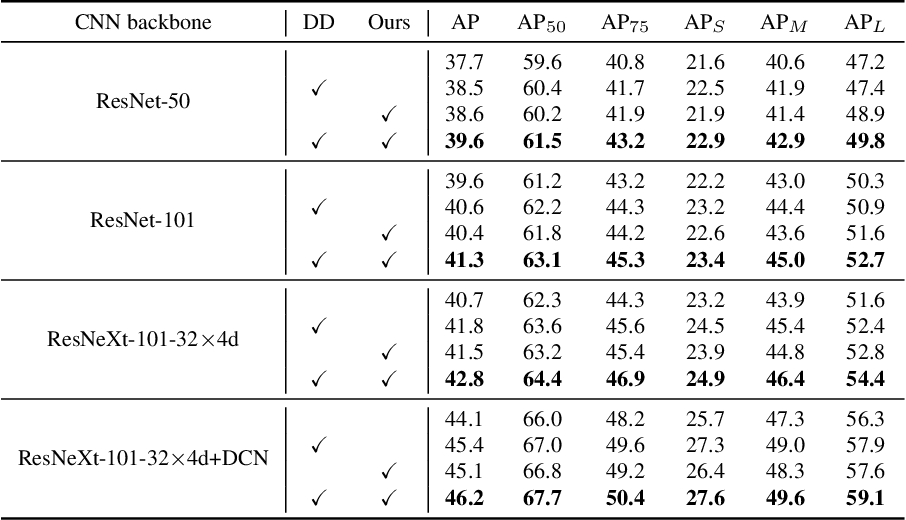 Figure 3 for Proposal Learning for Semi-Supervised Object Detection