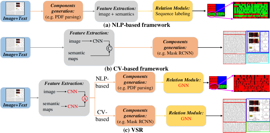 Figure 1 for VSR: A Unified Framework for Document Layout Analysis combining Vision, Semantics and Relations